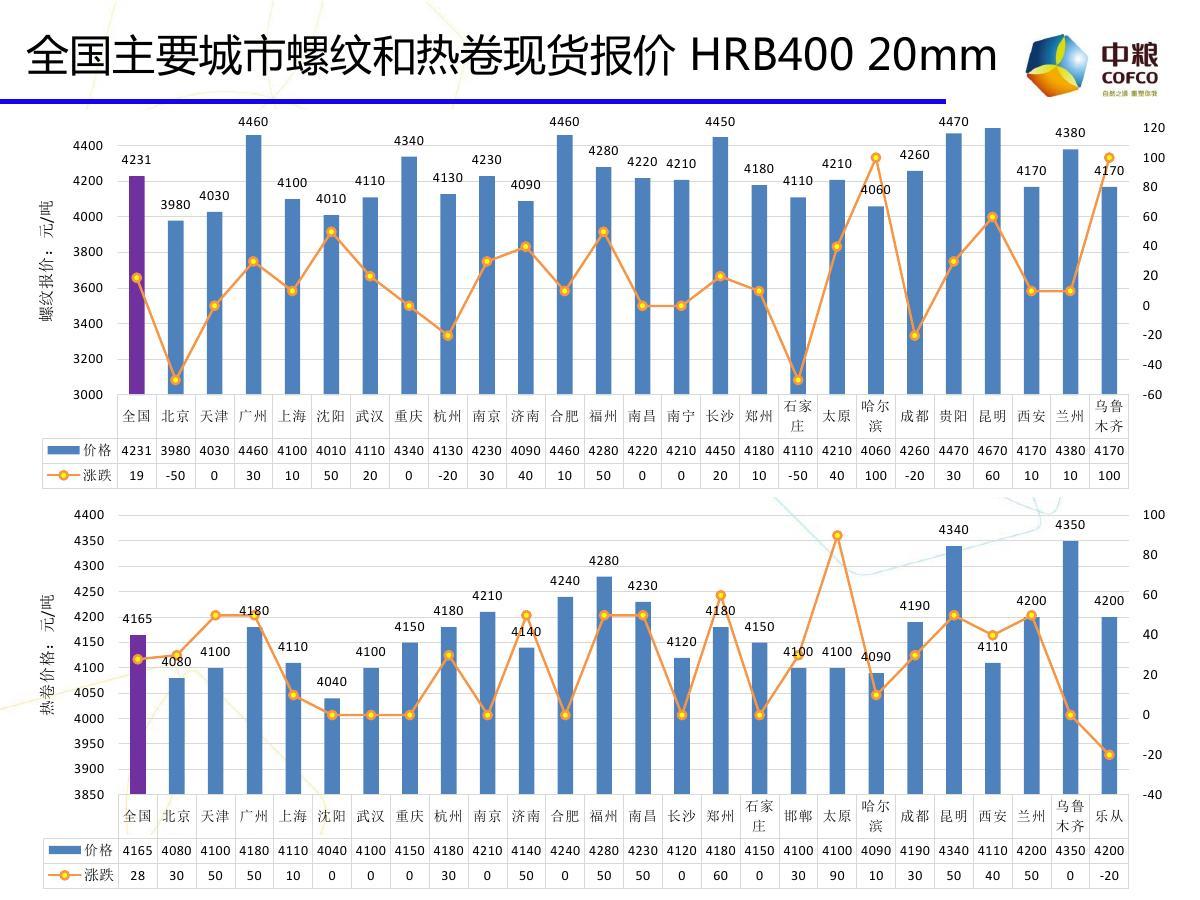 中粮期货云数据:期市投资参考20170814