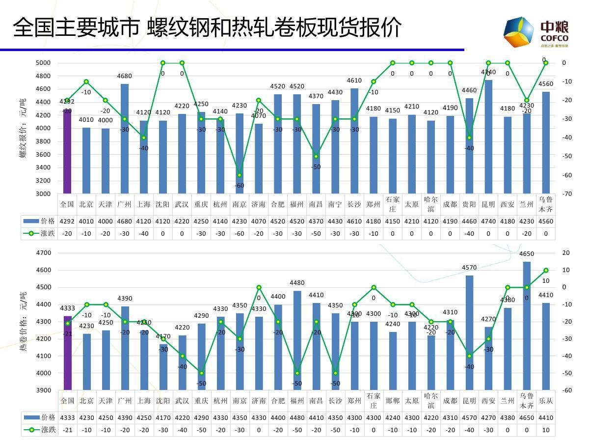 中粮期货云数据:期市投资参考20170908