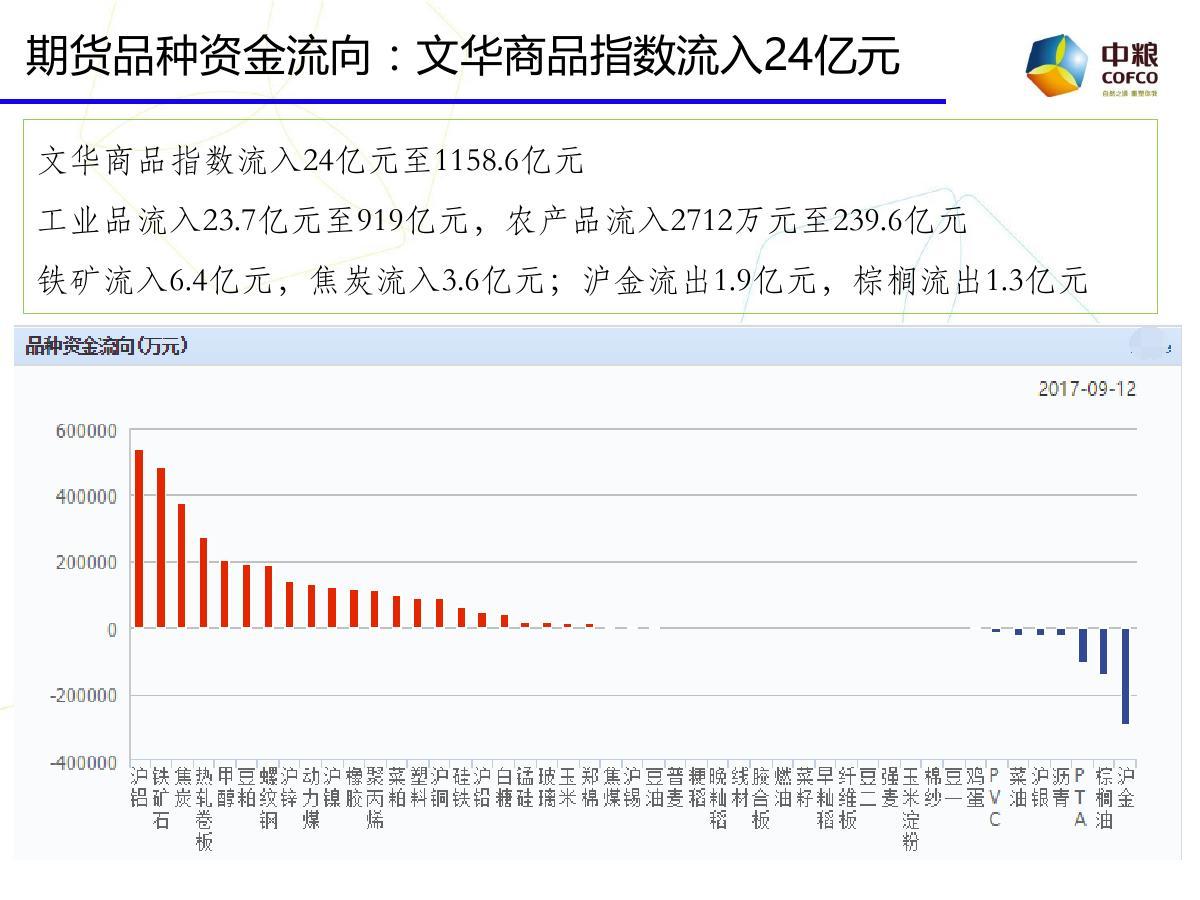 中粮期货云数据:期市投资参考20170913