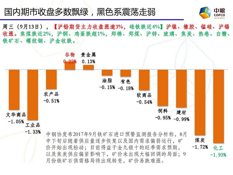 中粮期货云数据:期市投资参考20170914