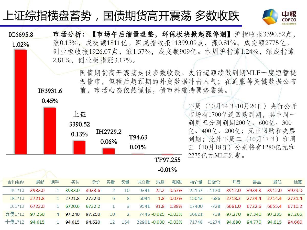 中粮期货云数据:期市投资参考20171016