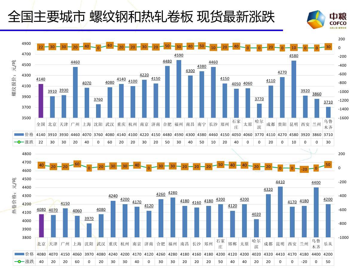 中粮期货云数据:期市投资参考20171109